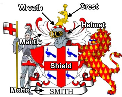 6 Parts of the Coat of Arms
